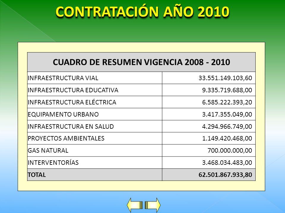 CUADRO DE RESUMEN VIGENCIA 2008 - 2010