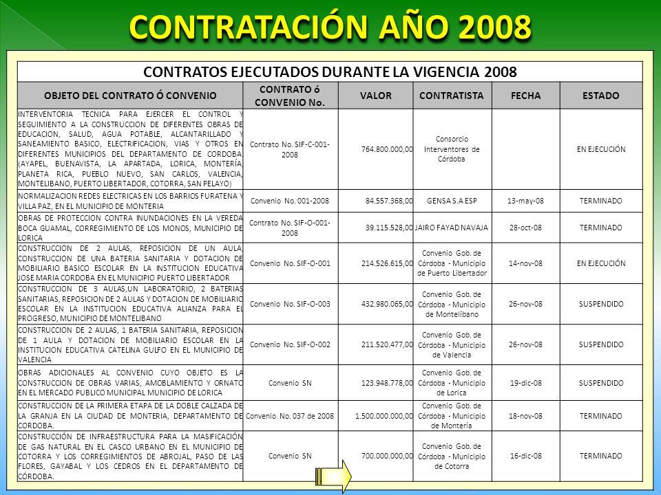 CONTRATACIÓN AÑO 2008 CONTRATOS EJECUTADOS DURANTE LA VIGENCIA 2008