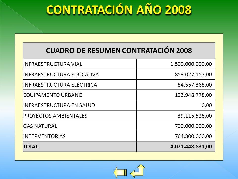 CUADRO DE RESUMEN CONTRATACIÓN 2008