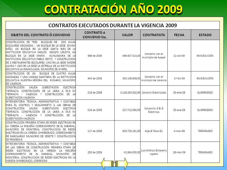 CONTRATACIÓN AÑO 2009 CONTRATOS EJECUTADOS DURANTE LA VIGENCIA 2009