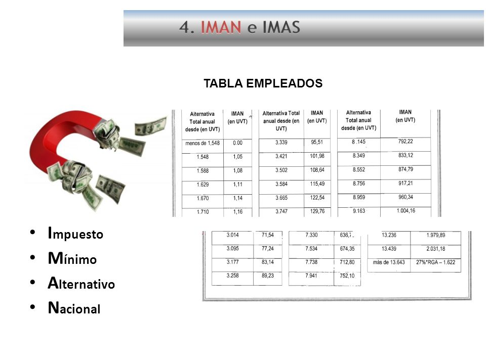4. IMAN e IMAS TABLA EMPLEADOS Impuesto Mínimo Alternativo Nacional