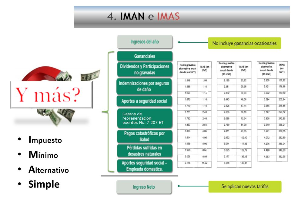 4. IMAN e IMAS Impuesto Mínimo Alternativo Simple