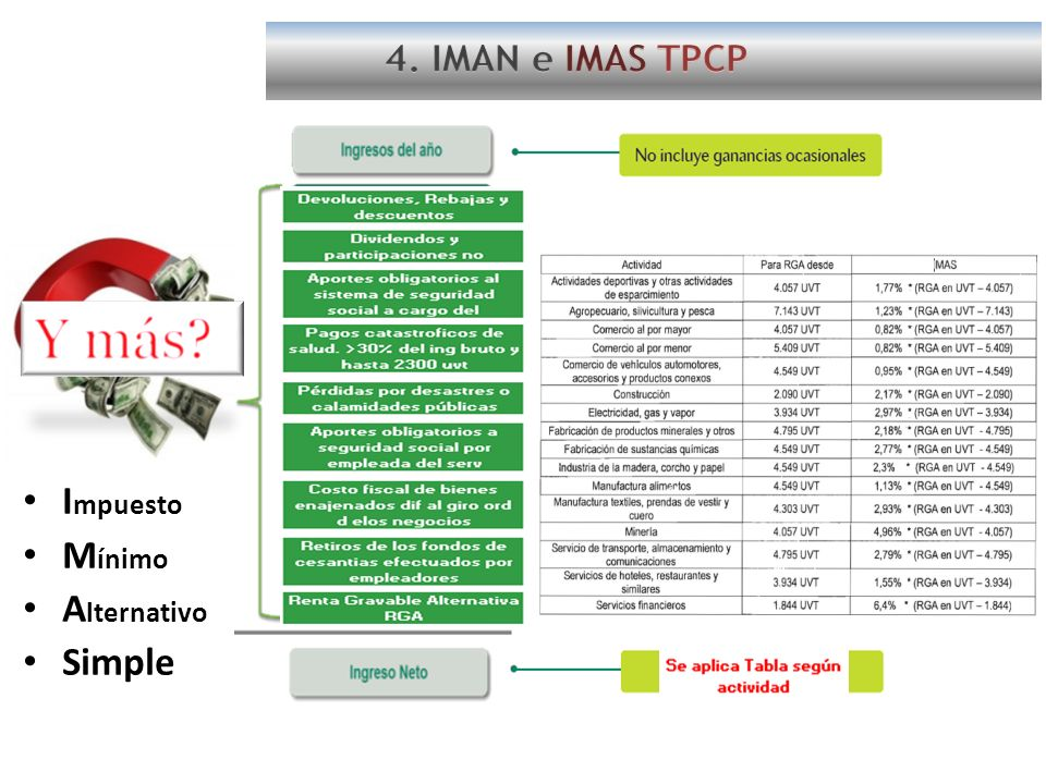 4. IMAN e IMAS TPCP Impuesto Mínimo Alternativo Simple