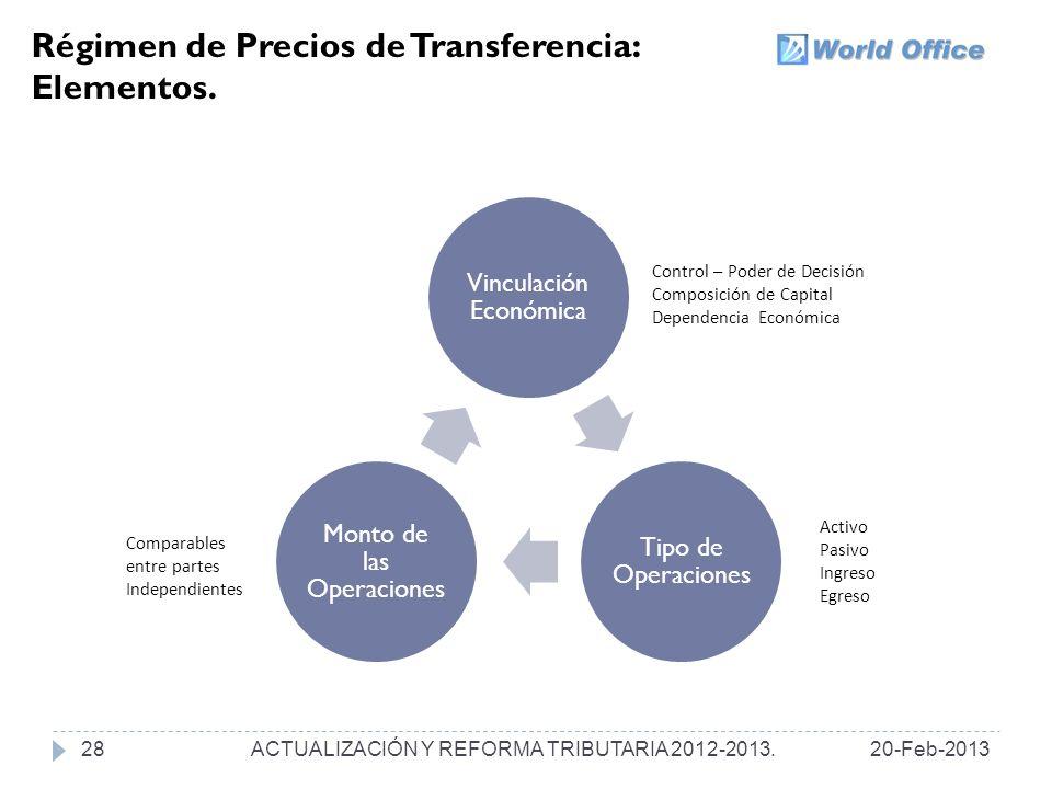 Régimen de Precios de Transferencia: Elementos.