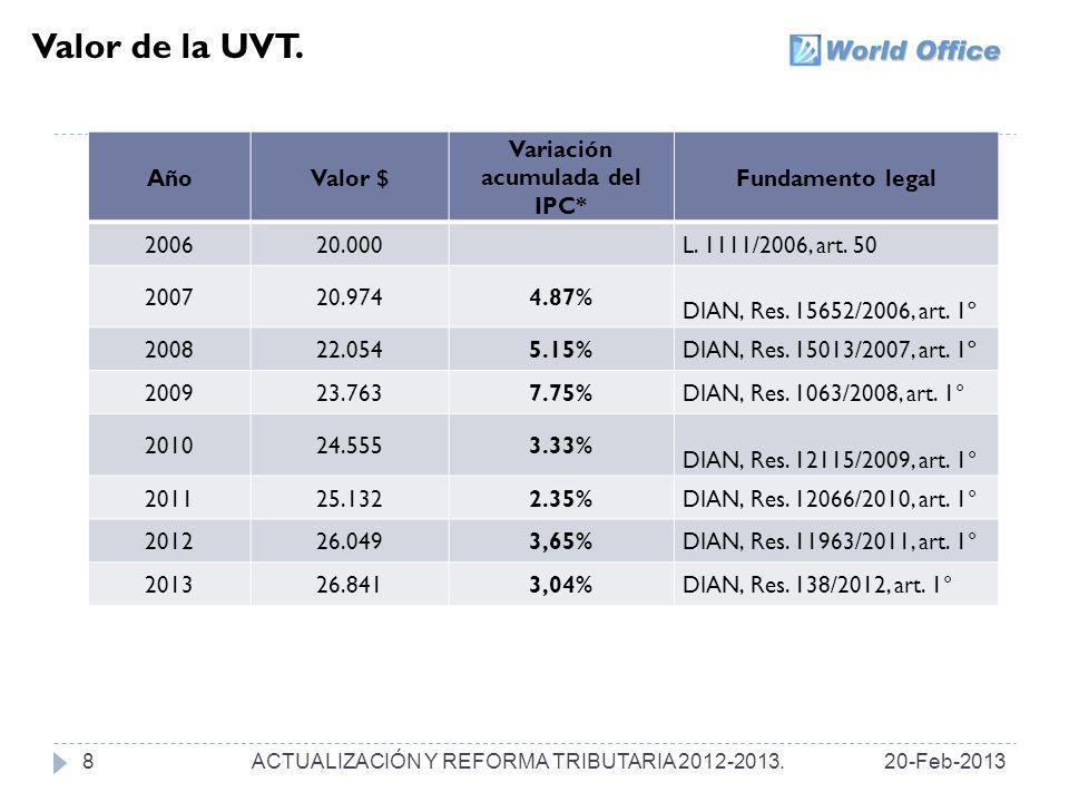 Variación acumulada del IPC*