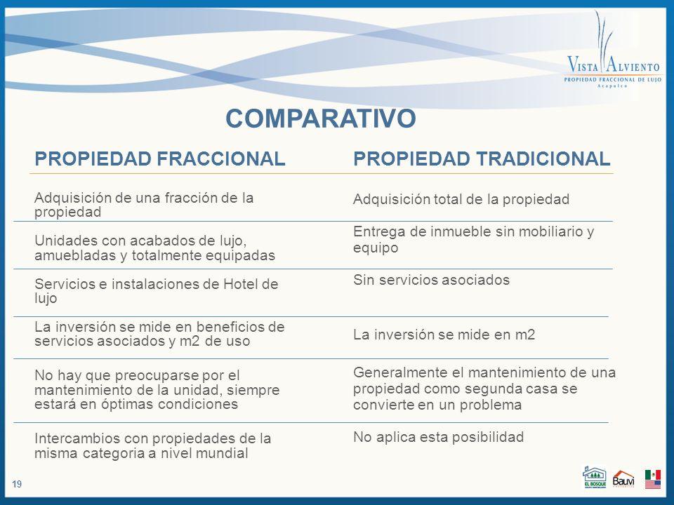 COMPARATIVO PROPIEDAD FRACCIONAL TIEMPO COMPARTIDO
