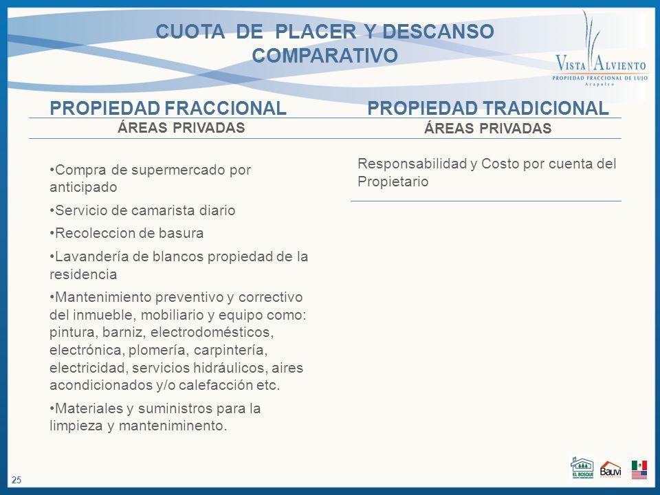 CUOTA DE PLACER Y DESCANSO