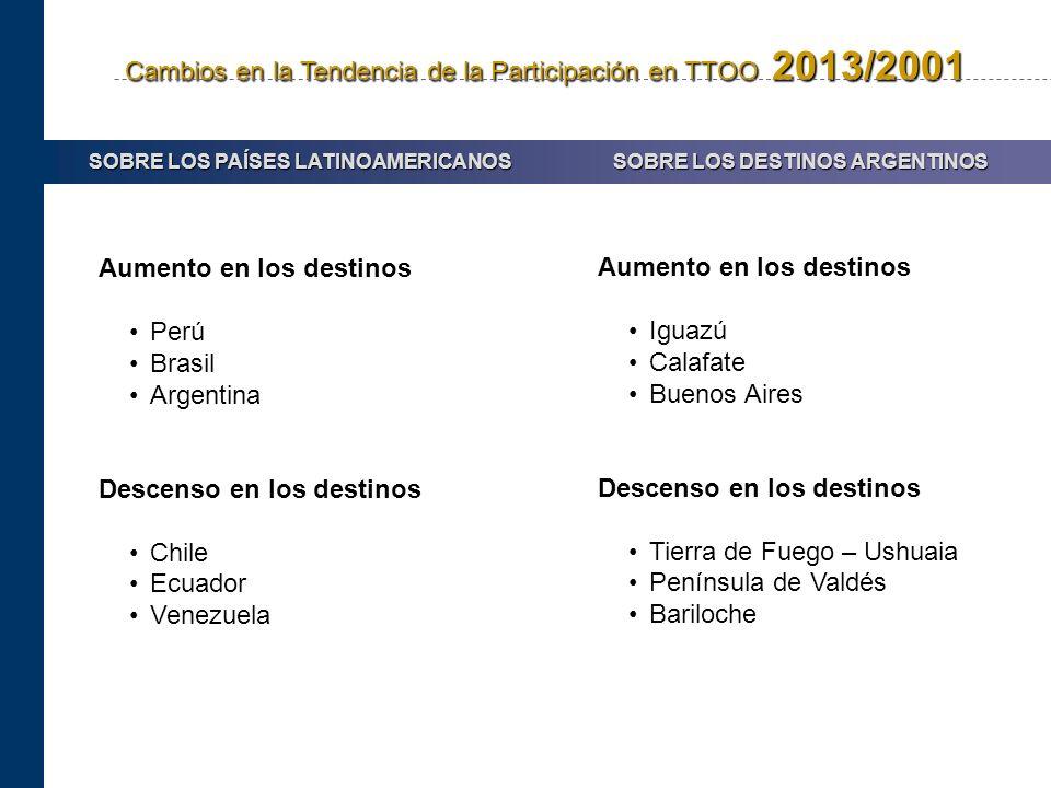 Cambios en la Tendencia de la Participación en TTOO 2013/2001