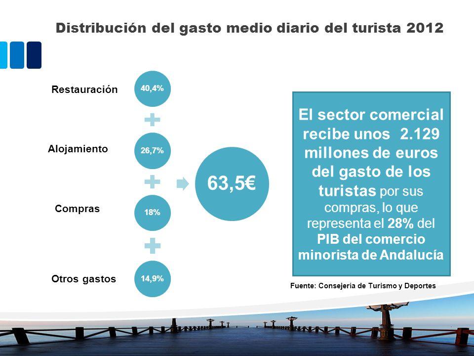 Distribución del gasto medio diario del turista 2012