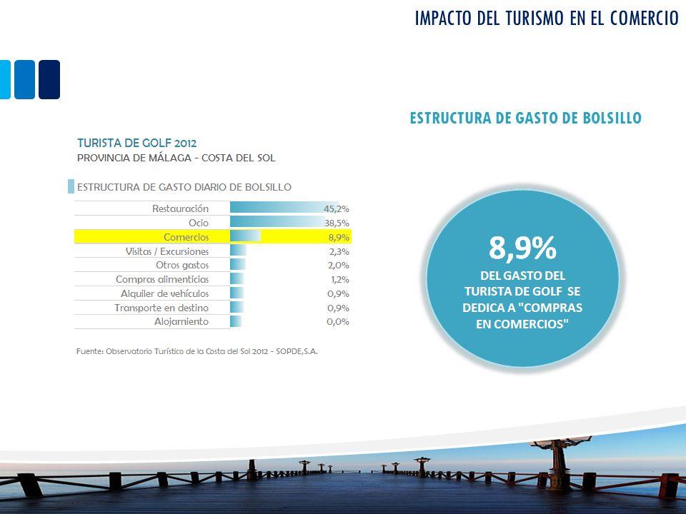 Impacto del turismo en el comercio
