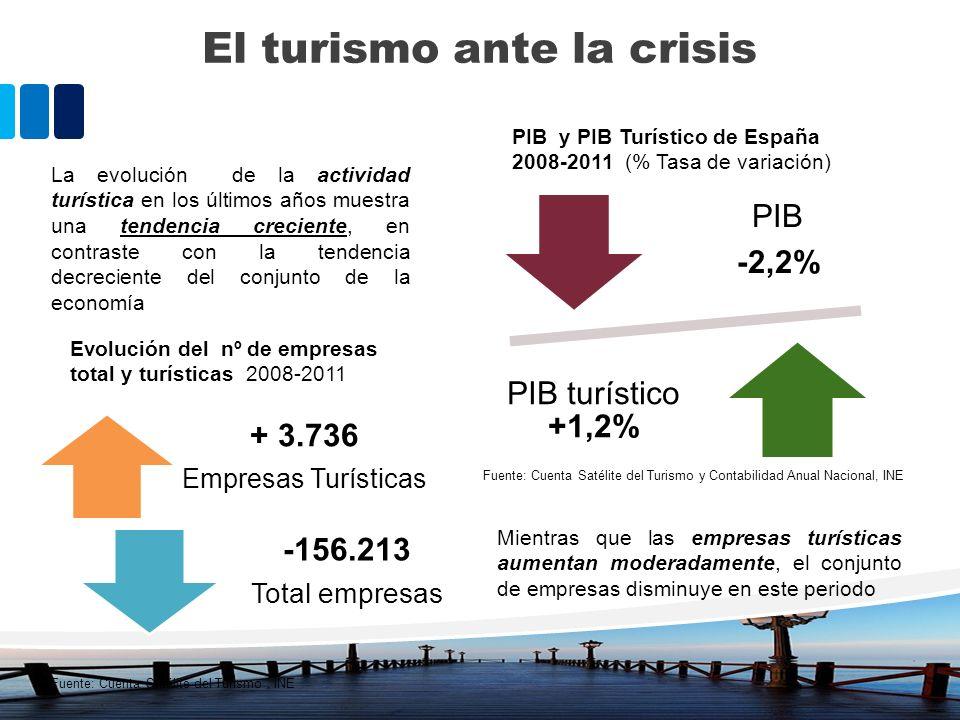 El turismo ante la crisis