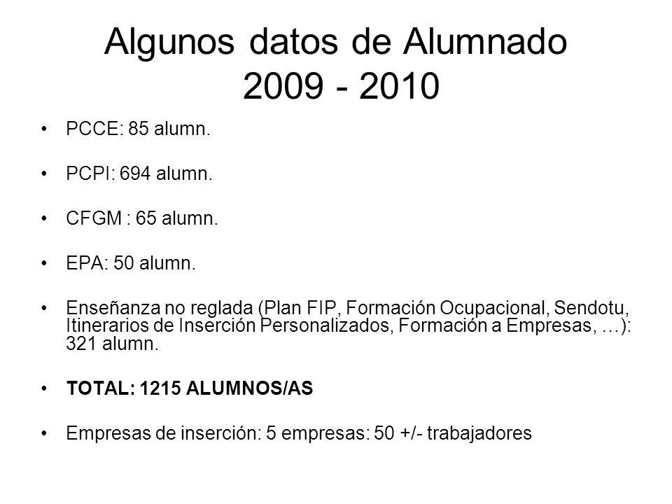 Algunos datos de Alumnado 2009 - 2010