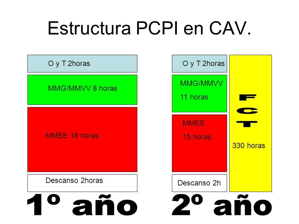 Estructura PCPI en CAV. FCT 1º año 2º año O y T 2horas O y T 2horas