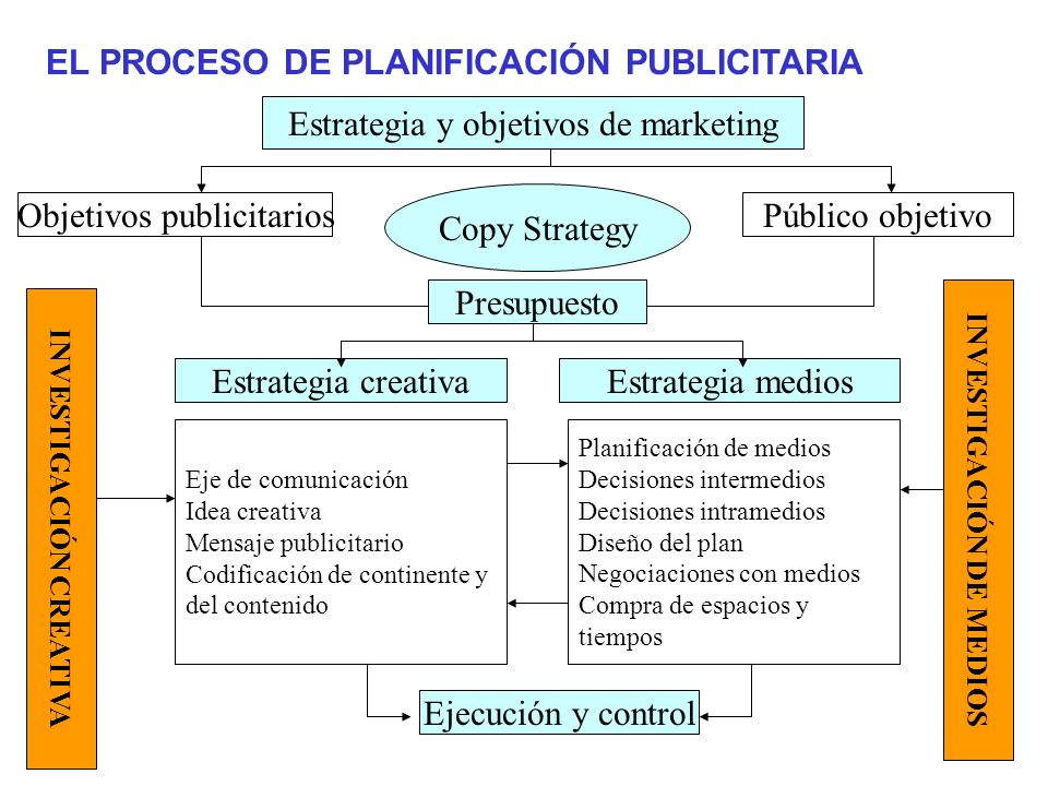 INVESTIGACIÓN DE MEDIOS INVESTIGACIÓN CREATIVA