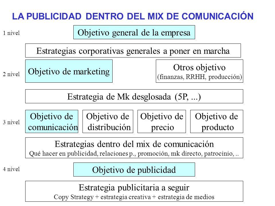 LA PUBLICIDAD DENTRO DEL MIX DE COMUNICACIÓN