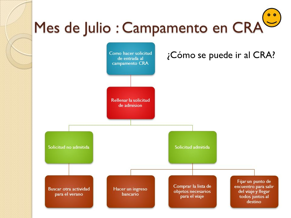 Mes de Julio : Campamento en CRA