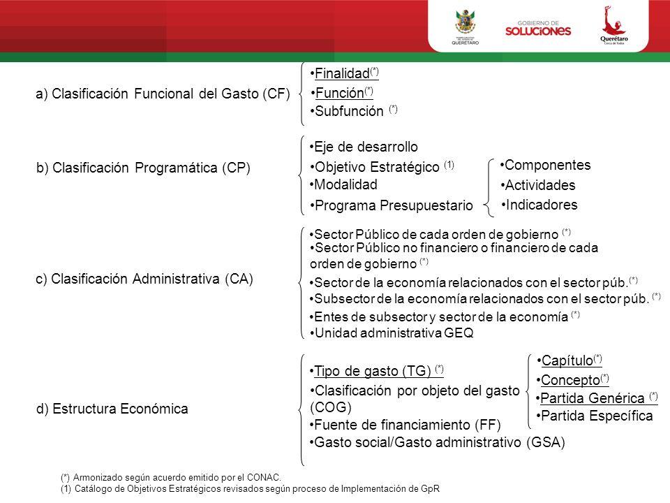 a) Clasificación Funcional del Gasto (CF) Función(*) Subfunción (*)