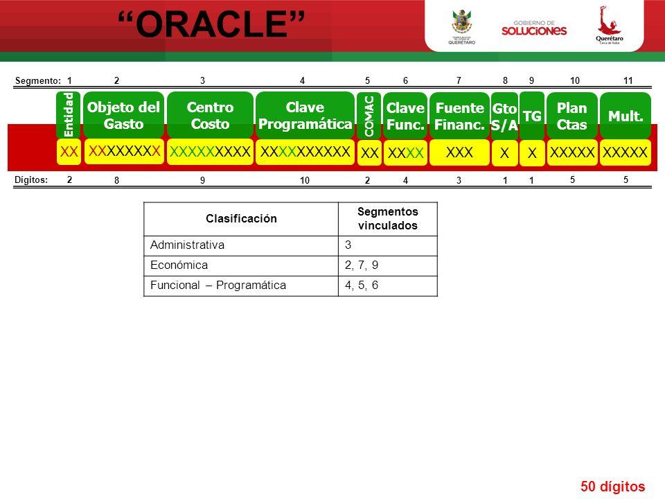 ORACLE XX Objeto del Gasto XXXXXXXX Centro Costo XXXXXXXXX Clave