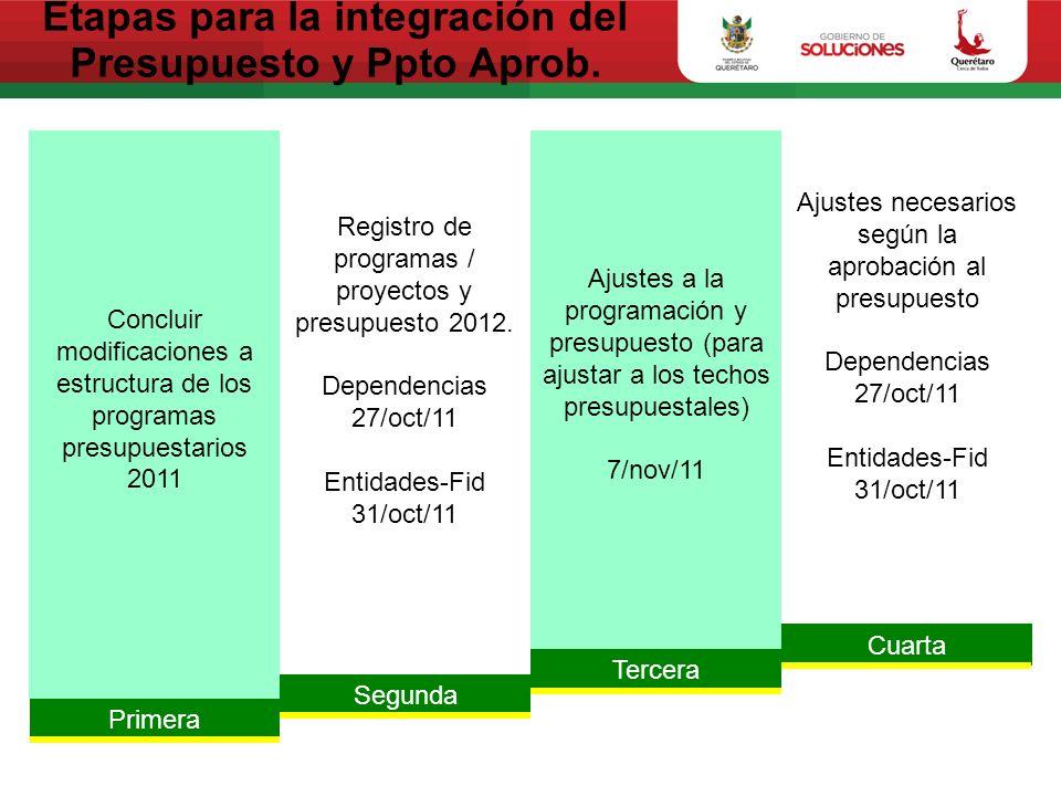 Etapas para la integración del Presupuesto y Ppto Aprob.