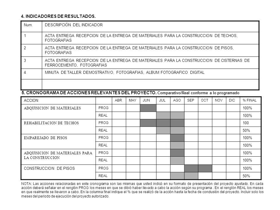4. INDICADORES DE RESULTADOS.