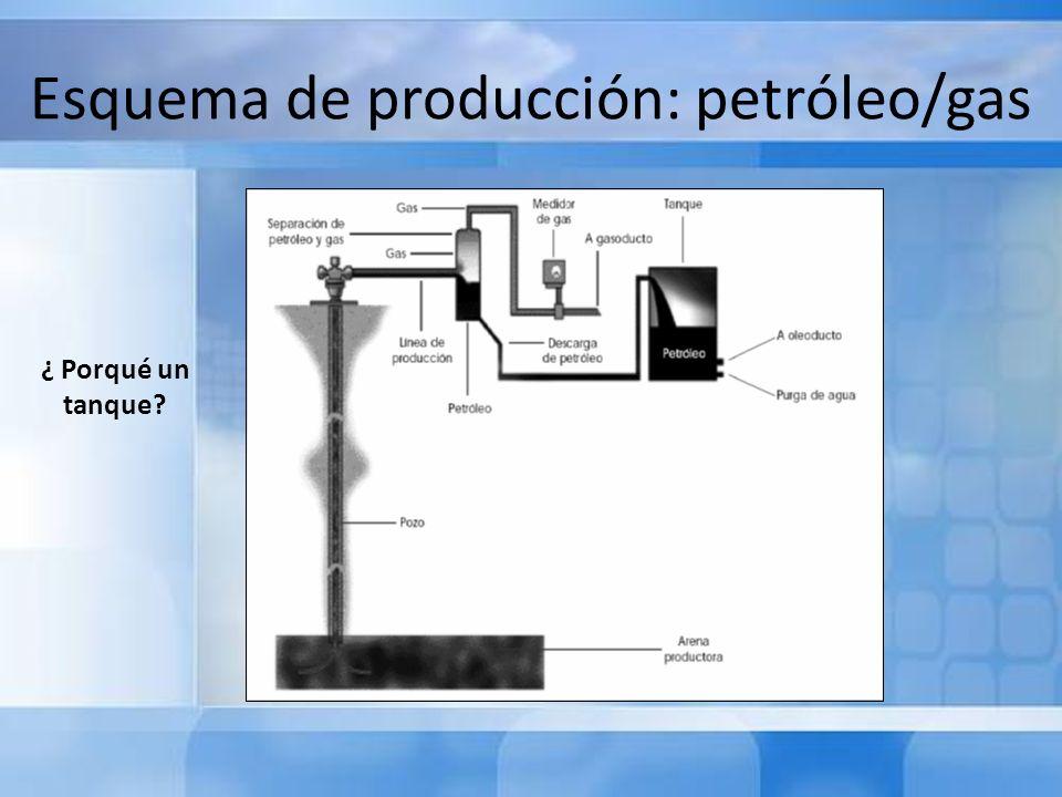 Esquema de producción: petróleo/gas