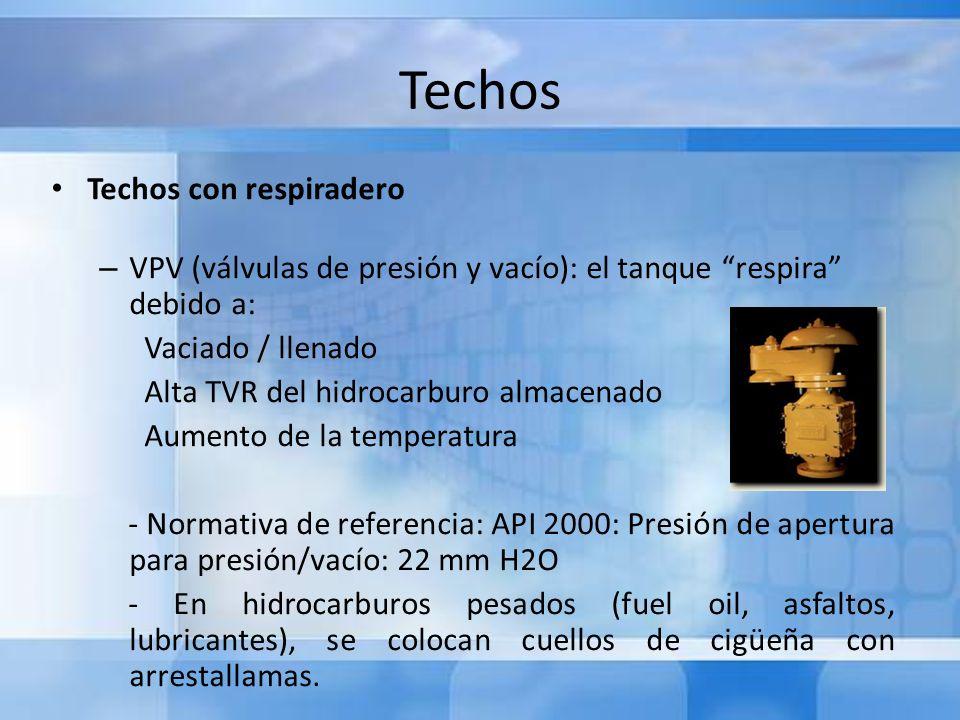 Techos Techos con respiradero