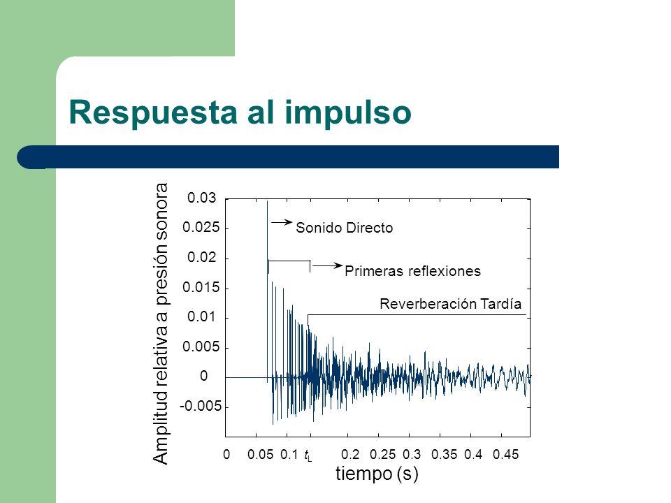 Respuesta al impulso Amplitud relativa a presión sonora tiempo (s)