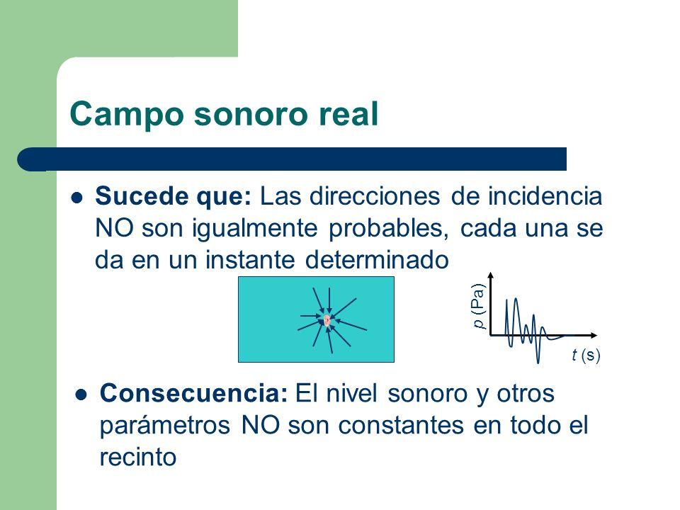Campo sonoro real Sucede que: Las direcciones de incidencia NO son igualmente probables, cada una se da en un instante determinado.