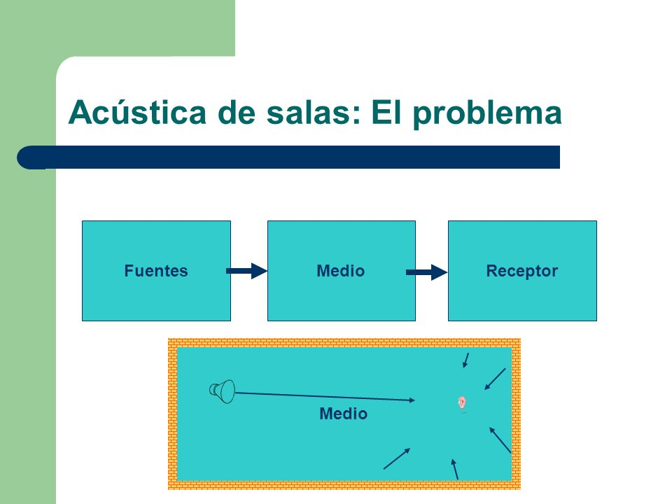 Acústica de salas: El problema