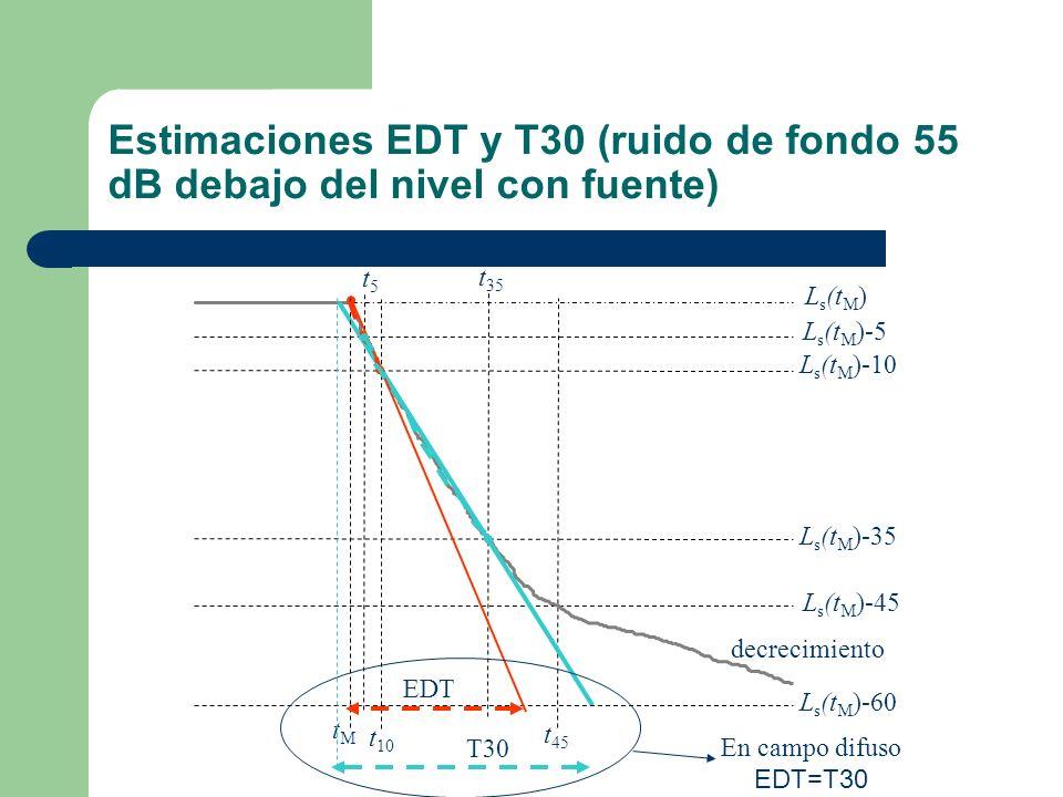 Estimaciones EDT y T30 (ruido de fondo 55 dB debajo del nivel con fuente)