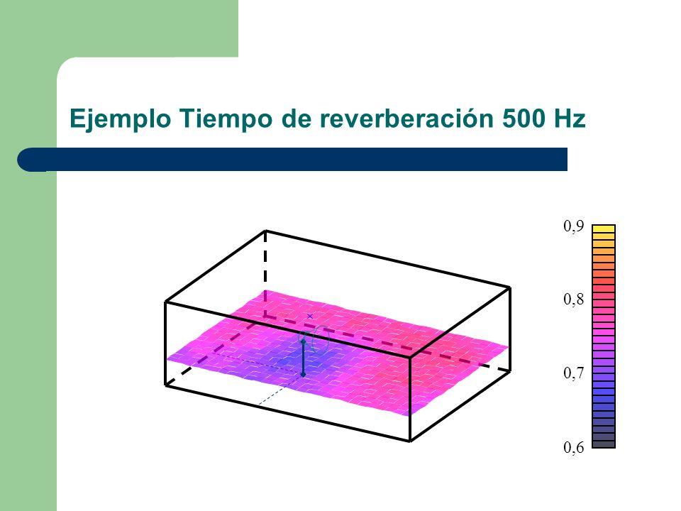 Ejemplo Tiempo de reverberación 500 Hz