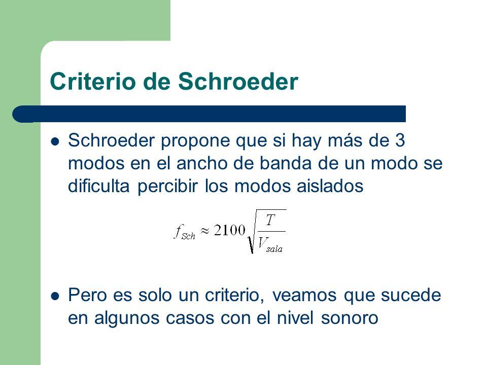 Criterio de Schroeder Schroeder propone que si hay más de 3 modos en el ancho de banda de un modo se dificulta percibir los modos aislados.