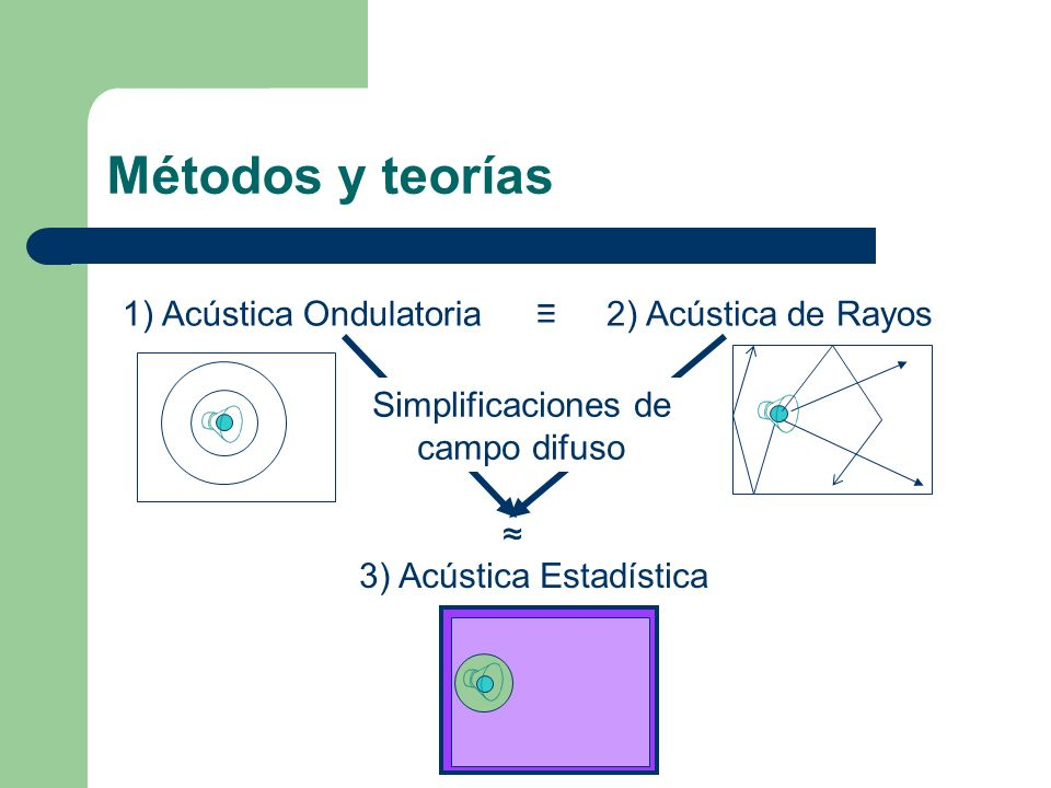 Métodos y teorías 1) Acústica Ondulatoria ≡ 2) Acústica de Rayos