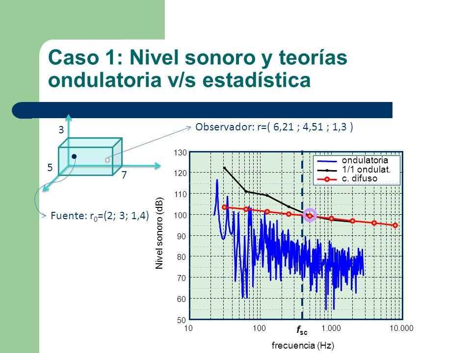 Caso 1: Nivel sonoro y teorías ondulatoria v/s estadística