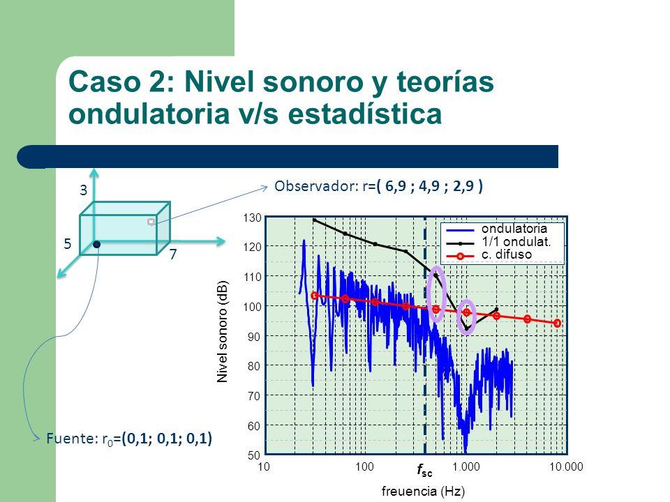Caso 2: Nivel sonoro y teorías ondulatoria v/s estadística