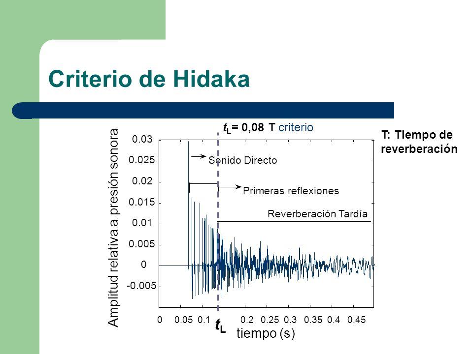 Criterio de Hidaka tL Amplitud relativa a presión sonora tiempo (s)