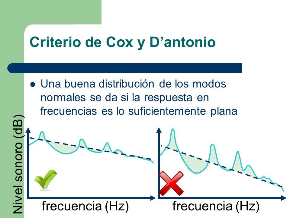 Criterio de Cox y D'antonio