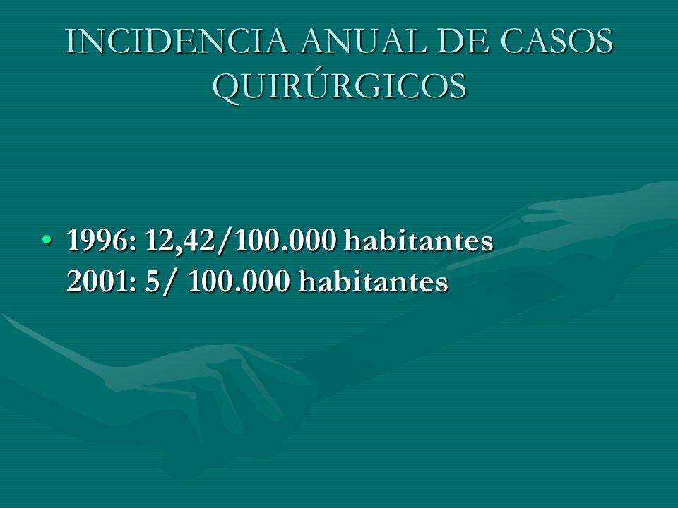 INCIDENCIA ANUAL DE CASOS QUIRÚRGICOS