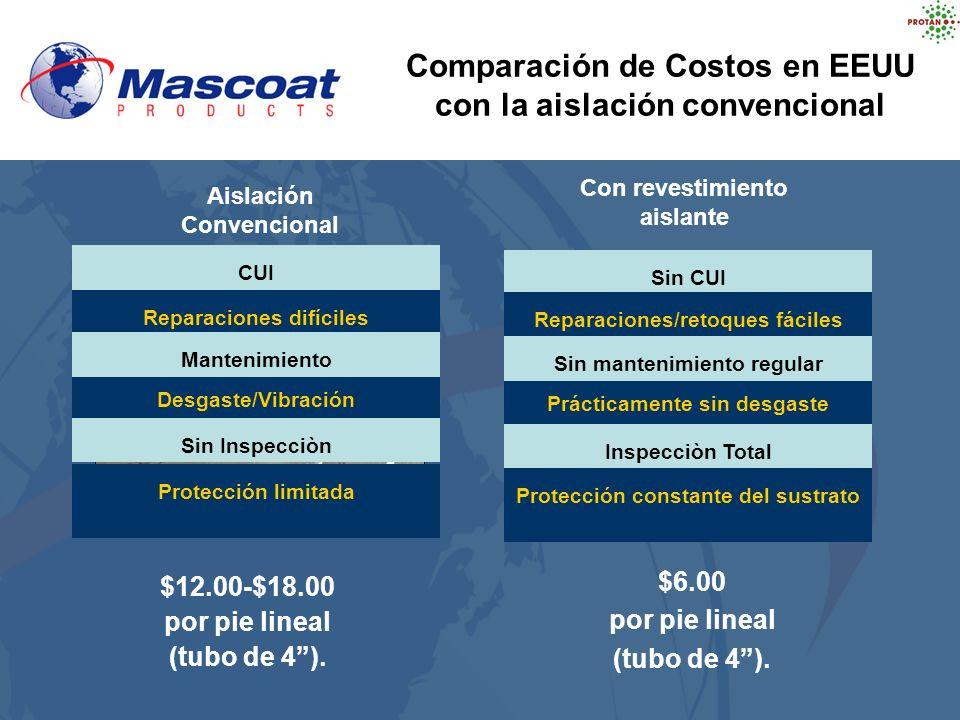 Comparación de Costos en EEUU con la aislación convencional
