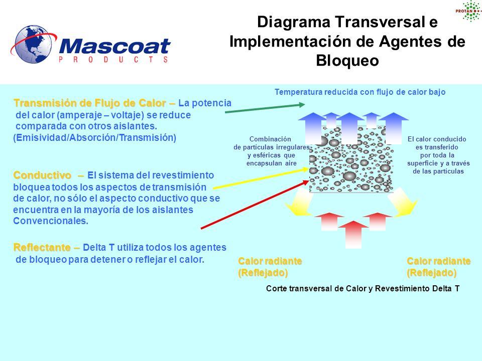 Diagrama Transversal e Implementación de Agentes de Bloqueo