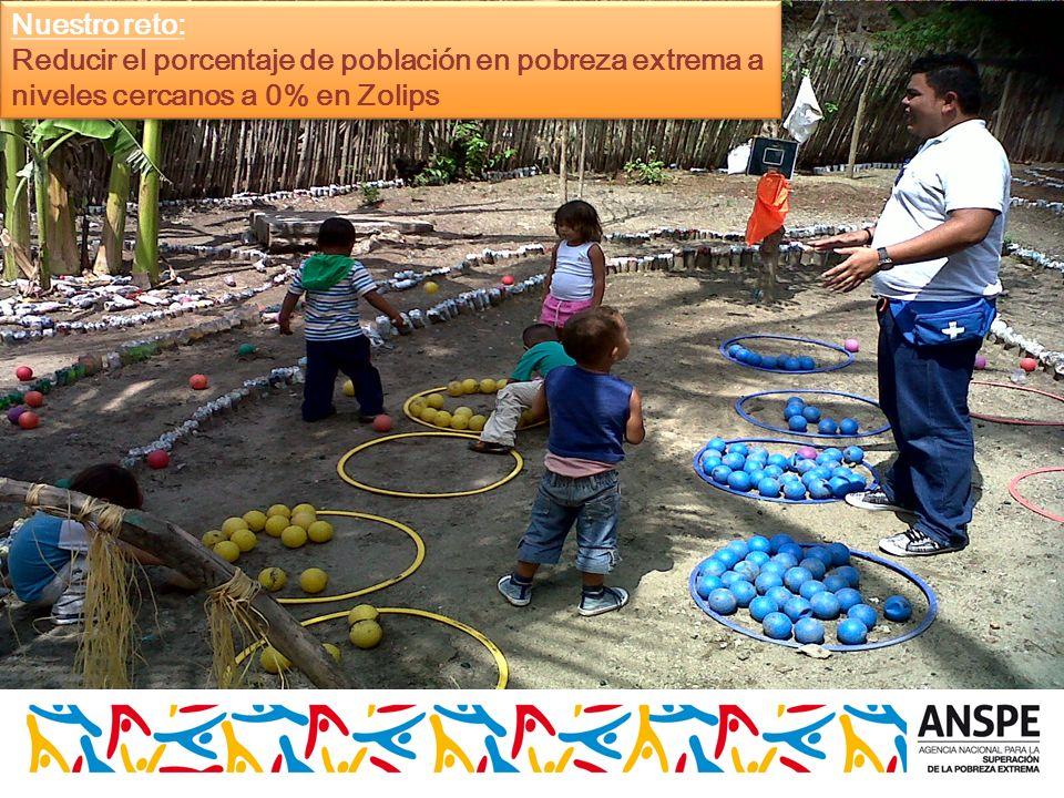 Nuestro reto: Reducir el porcentaje de población en pobreza extrema a niveles cercanos a 0% en Zolips.