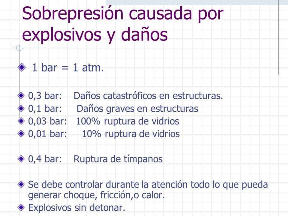 Sobrepresión causada por explosivos y daños