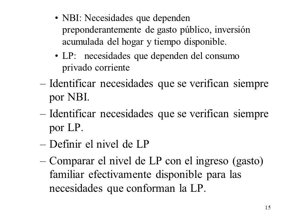 Identificar necesidades que se verifican siempre por NBI.