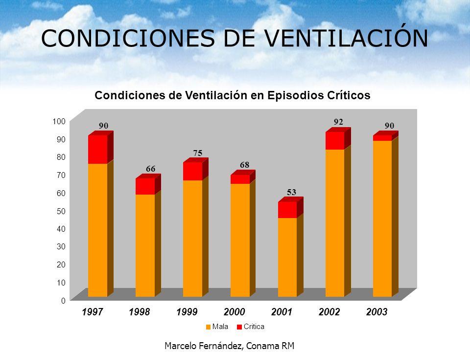 CONDICIONES DE VENTILACIÓN