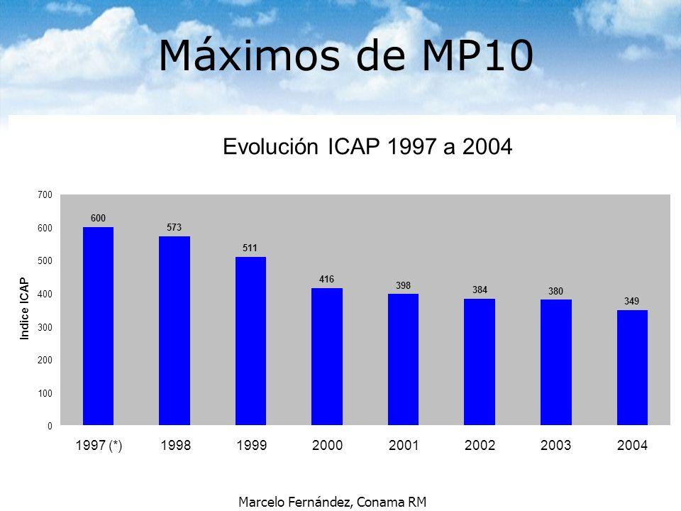 Máximos de MP10 Evolución ICAP 1997 a 2004 1997 (*) 1998 1999 2000
