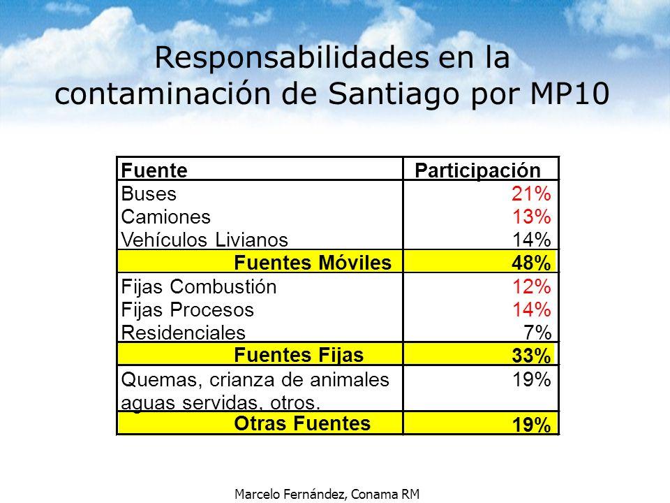 Responsabilidades en la contaminación de Santiago por MP10