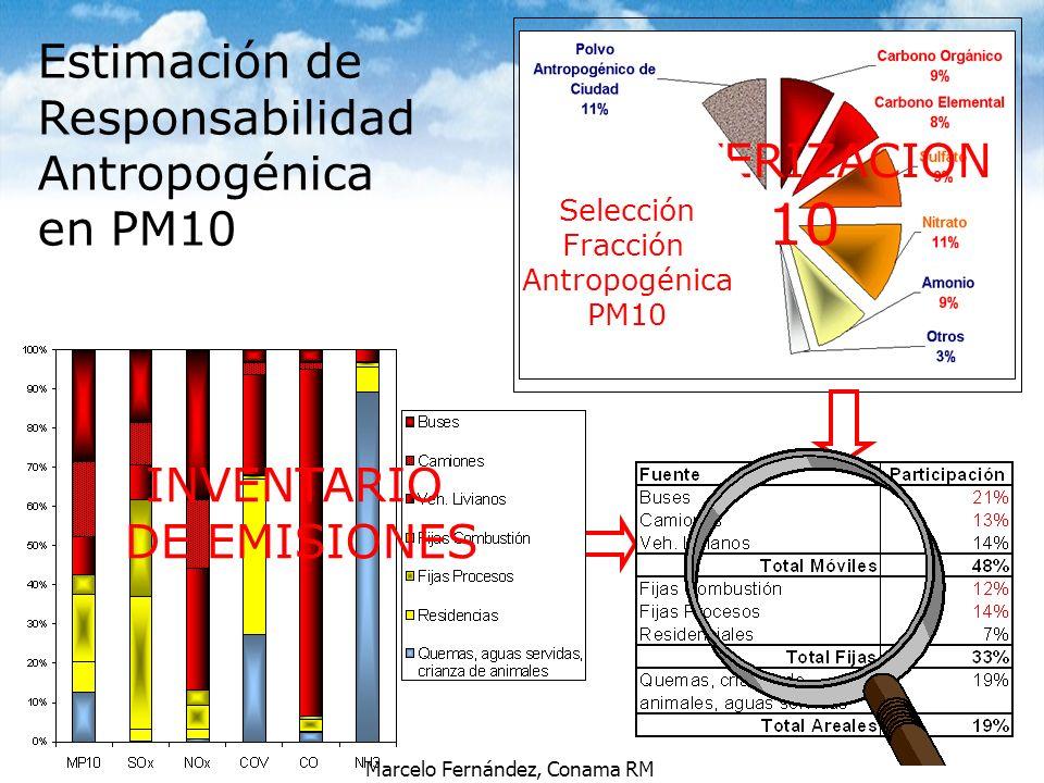 PM10 Estimación de Responsabilidad Antropogénica en PM10