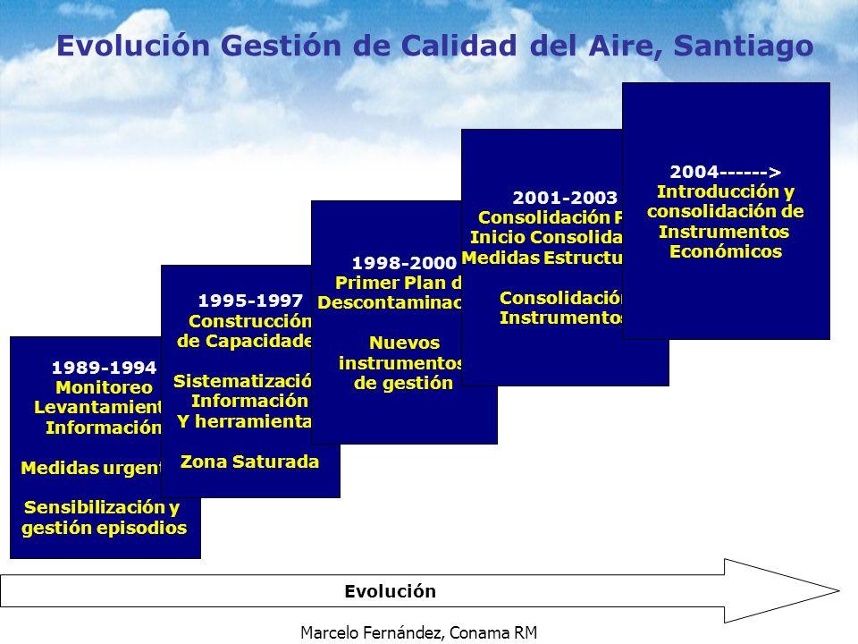 Evolución Gestión de Calidad del Aire, Santiago Medidas Estructurales