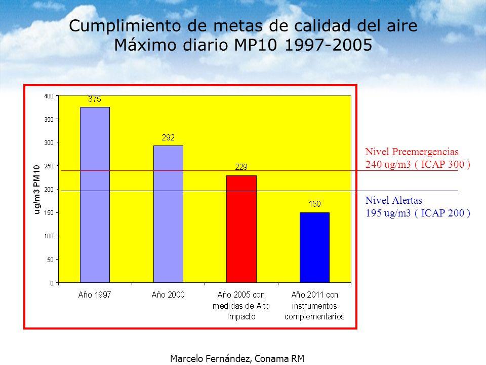 Cumplimiento de metas de calidad del aire Máximo diario MP10 1997-2005