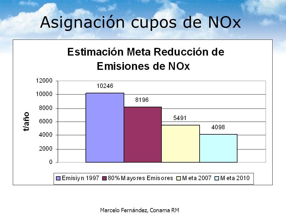 Asignación cupos de NOx